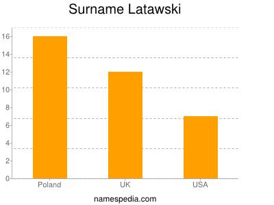 Surname Latawski
