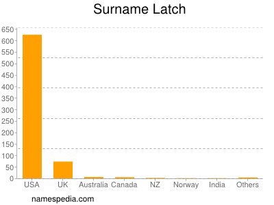 Surname Latch