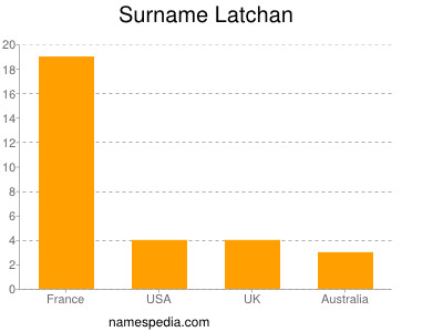 Surname Latchan