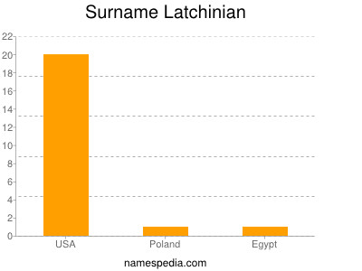 Surname Latchinian