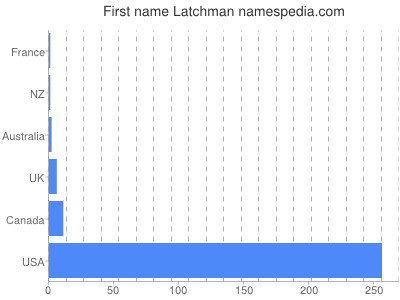 Given name Latchman
