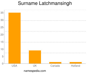 Surname Latchmansingh