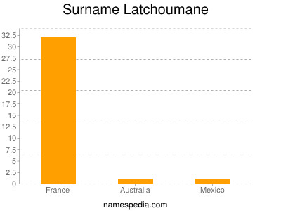 Surname Latchoumane