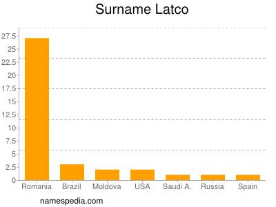 Surname Latco