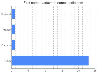 Given name Latdavanh