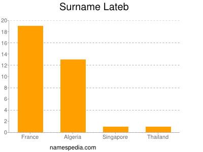 Surname Lateb
