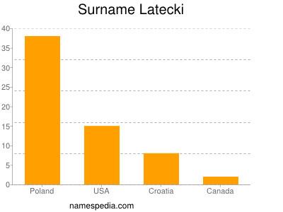 Surname Latecki