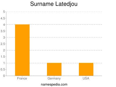 Surname Latedjou