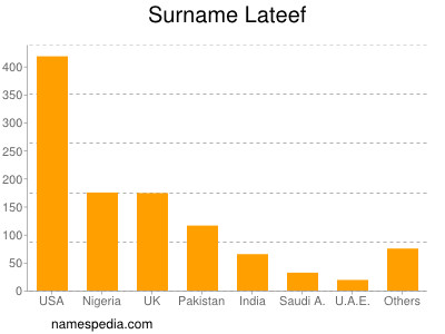 Surname Lateef