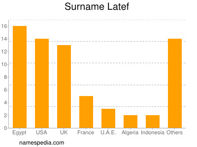 Surname Latef