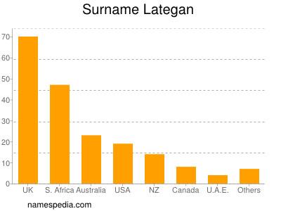 Surname Lategan
