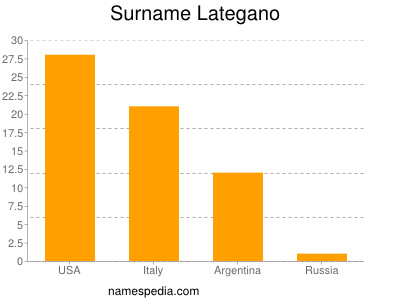 Surname Lategano