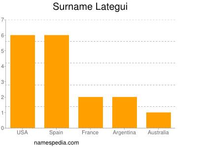Surname Lategui