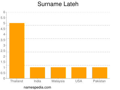 Surname Lateh