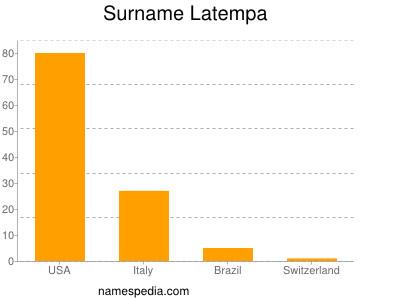 Surname Latempa