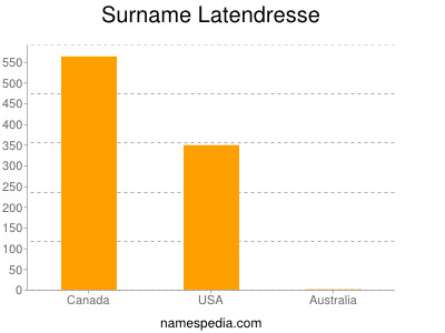 Surname Latendresse
