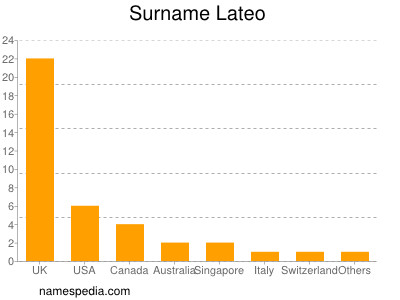 Surname Lateo