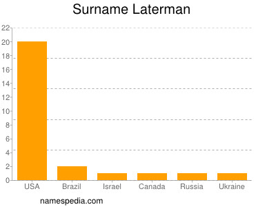 Surname Laterman