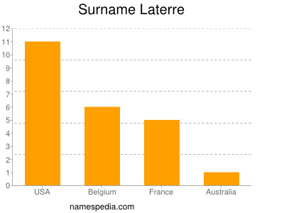 Surname Laterre