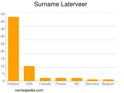 Surname Laterveer