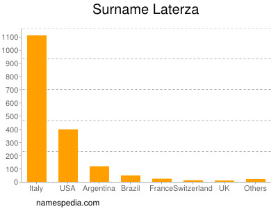 Surname Laterza