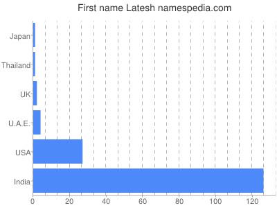 Given name Latesh