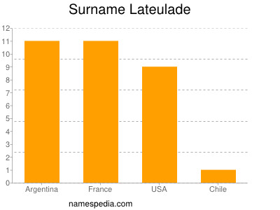 Surname Lateulade