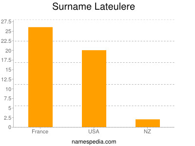 Surname Lateulere