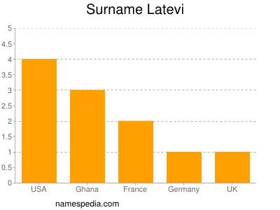 Surname Latevi