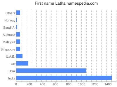 Given name Latha