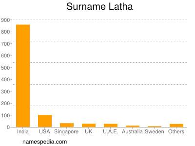 Surname Latha