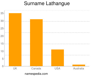 Surname Lathangue
