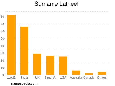 Surname Latheef