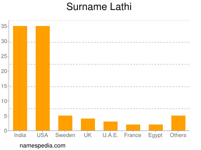 Surname Lathi