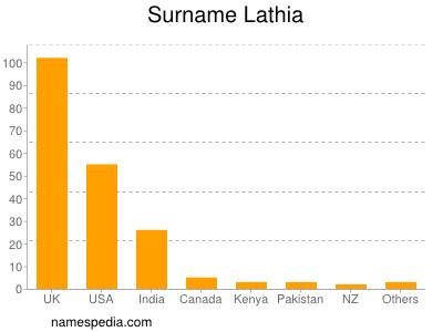 Surname Lathia