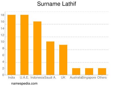 Surname Lathif