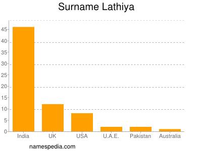 Surname Lathiya