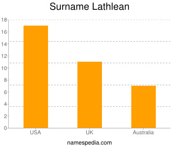Surname Lathlean