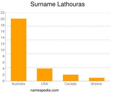 Surname Lathouras