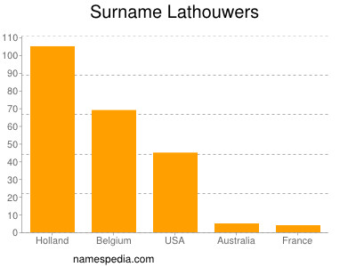 Surname Lathouwers