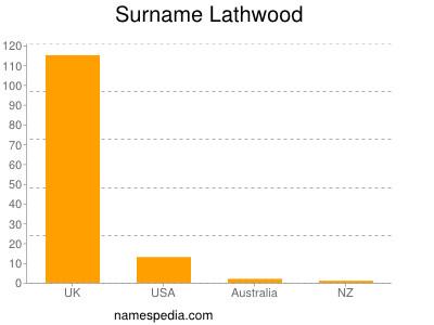 Surname Lathwood