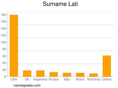 Surname Lati