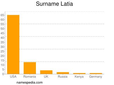 Surname Latia