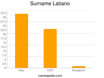Surname Latiano