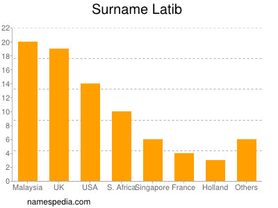 Surname Latib