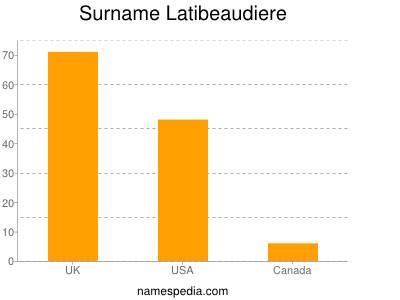 Surname Latibeaudiere
