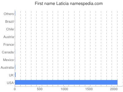 Given name Laticia