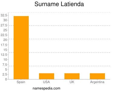 Surname Latienda