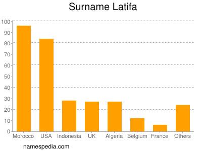 Surname Latifa