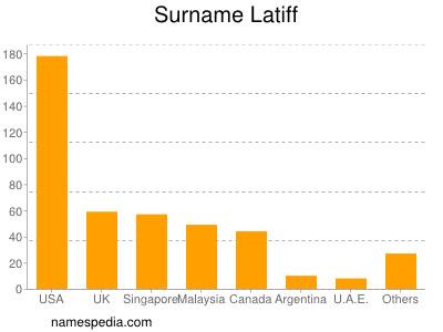 Surname Latiff